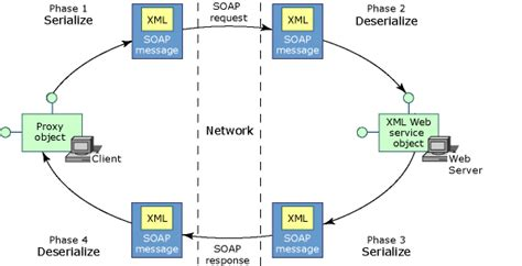 web service port soap message modification using soap extensions