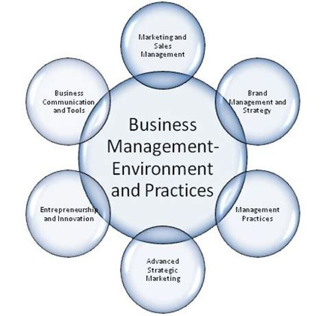 Corporate Management Minor Mba Commerce by 29 Mba Business Management Degree Program Options