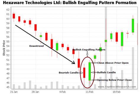 candlestick pattern bullish engulfing bullish engulfing candlestick pattern exle 2