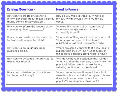 drive questions how to do project based learning during writing workshop