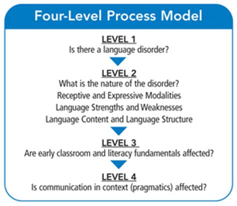 and written language scales sle report and written language scales sle report 28 images and