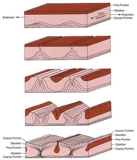 volcanology  geothermal energy de