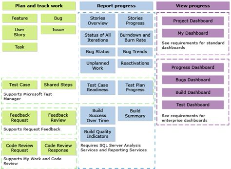 progress dashboard agile and cmmi microsoft docs