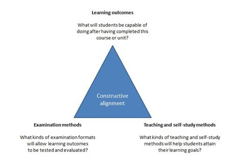 a guide to marketing model alignment design advanced desired learning outcomes and constructive alignment