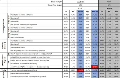 Call Calibration Variance Report Template How To Calibrate Quality Scores