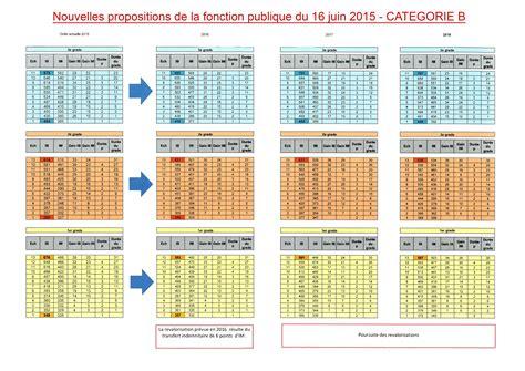 Grille Indiciaire Fonction Publique 2014 by Ppcr Nouvelles Propositions De Grilles Salariales