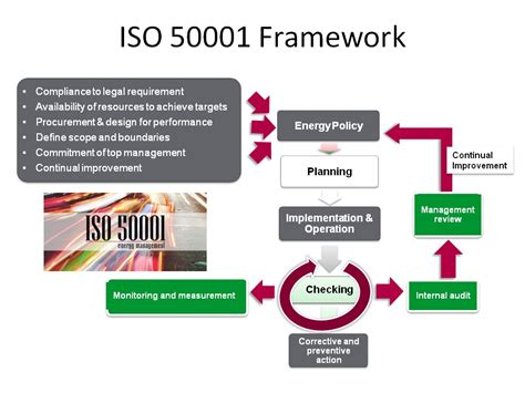 iso 14062 design for environment enterprise energy management through iso 50001