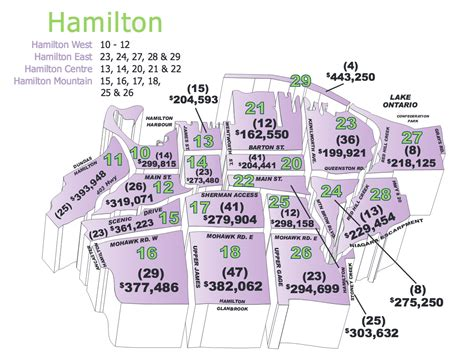 average housing prices by year hamilton housing market the gallace girard team royal lepage state realty