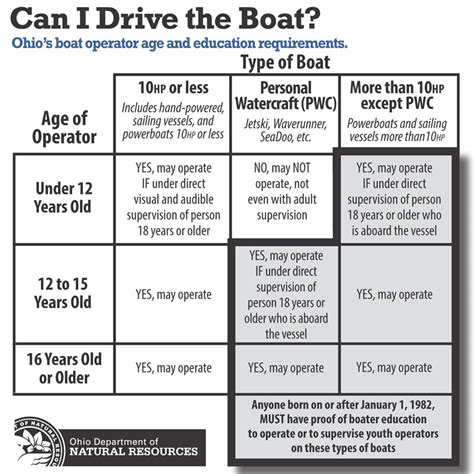 boat registration requirements michigan ohio boating laws