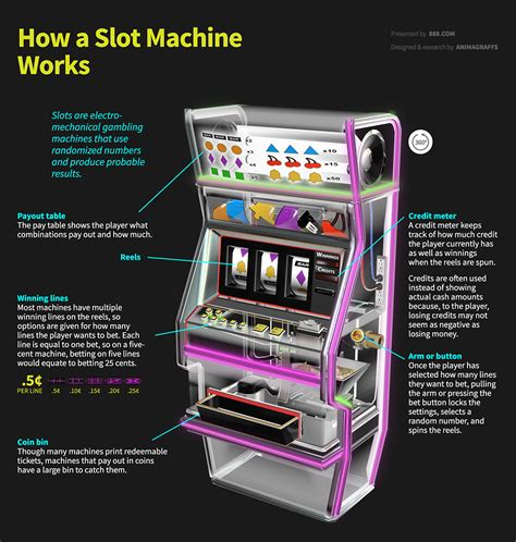 maker how it works how a slot machine works animagraffs