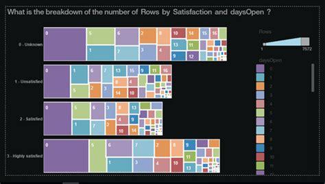 ibm help desk number analysis of it help desk data ibm watson analytics