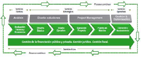 cadena de valor definicion pdf servicios energ 233 ticos en eficiencia energ 233 tica wiki eoi