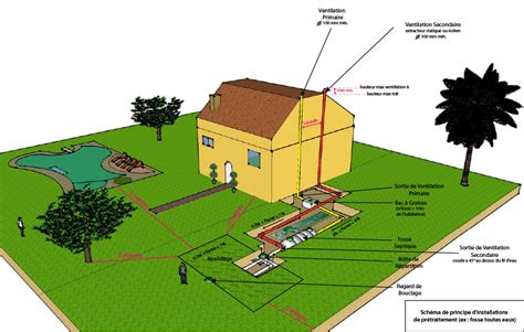 bureau etude de sol eco system bureau d etudes de sol assainissement procedes