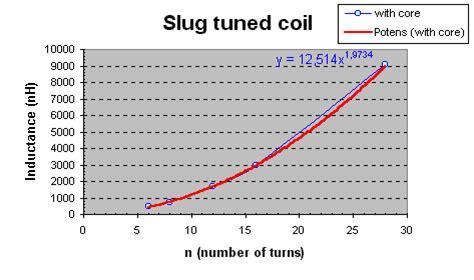 slug tuned variable inductor slug tuned inductor