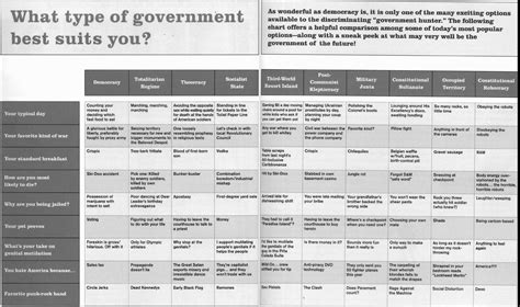 Type Of Government Virus What Type Of Government Best Suits You