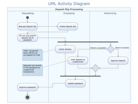 business process diagram activity diagram builder choice image how to guide and