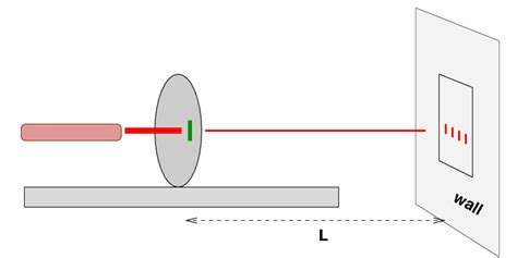 Measure Of Light your is to use the slit interference patternto
