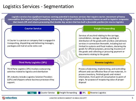 market research report logistics services market