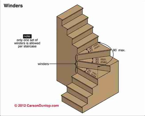 staircase width winding or turned stairways guide to stair winders
