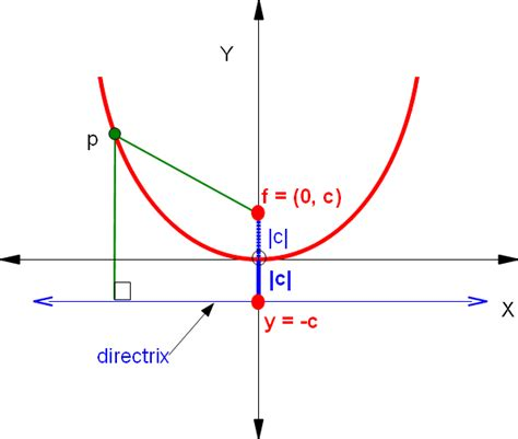 conic sections parabola math analysis 4 parabola conic section