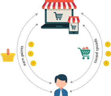 Magento Gift Cards And Customer Store Credits - the basics of a magento omnichannel retail system firebear