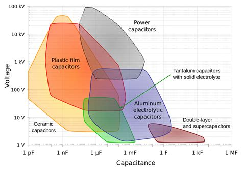 comparison of properties of different types of capacitors comparison between types of capacitors 28 images comparison of properties of different types