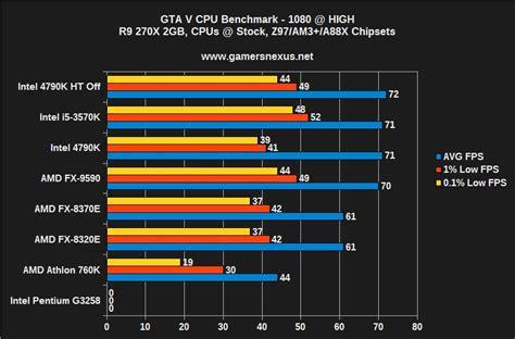 Fx 9590 Bench gta v cpu bottleneck benchmark 4790k vs 3570k fx 9590