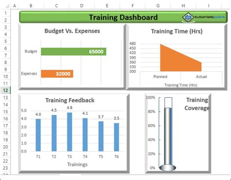 excel dashboards exles