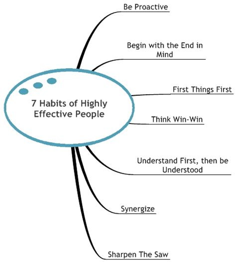 seven habits diagram diagraming 7 habits of highly effective quarry house
