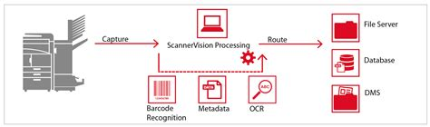 document workflow solutions kyocera scannervision capture distribution document