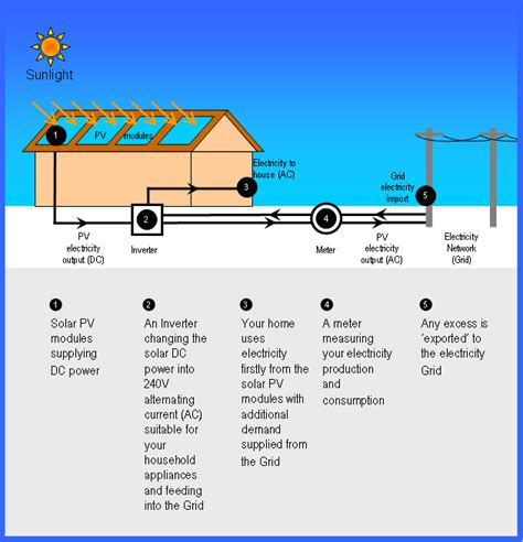 solar panel wiring diagram australia efcaviation