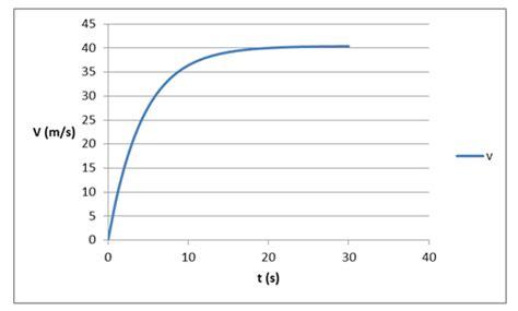 cara membuat grafik kecepatan terhadap waktu di excel gaya stokes amateur physicist