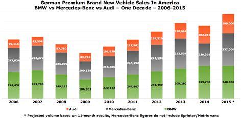 Bmw Price In Germany Vs Us by Bmw Vs Mercedes Vs Audi U S Sales 2006 2015 Gcbc
