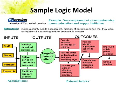 Logic Models For Grant Writing Logic Model Template Powerpoint
