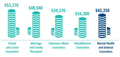 therapist salary with masters general counseling overview facts about the