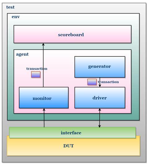 system verilog test bench system verilog test bench systemverilog testbench