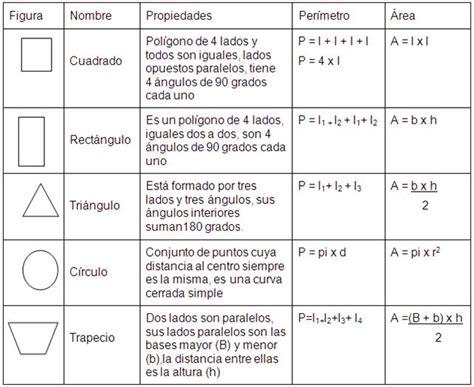 figuras geometricas formulas matematica formulas de figuras geometricas