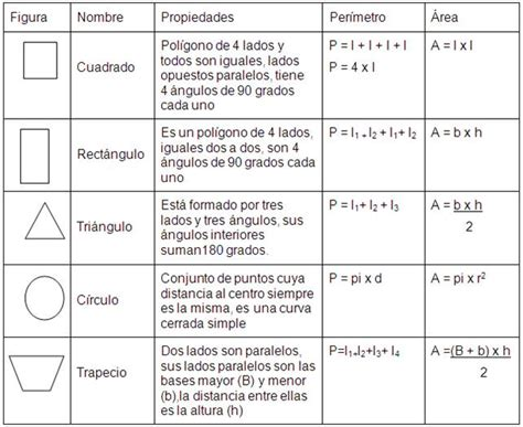 figuras geometricas con formulas matematica formulas de figuras geometricas