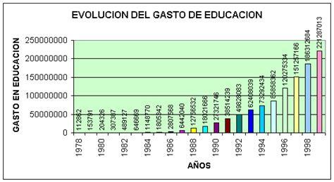 deducibles en educacion tabla gasto los impactos gasto en educaci 243 n monografias