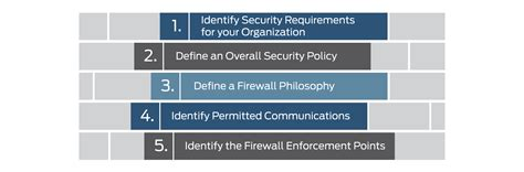 blibli web application security policy enforcement point what is firewall design juniper networks