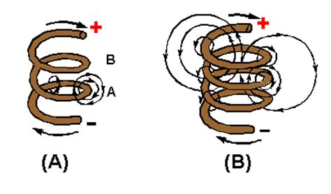 what is inductor and conductor inductance