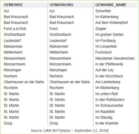 german names german wine update on the new gewann name katasterlage