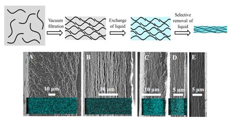 how to make supercapacitors graphene supercapacitors created with traditional paper process rivals lead acid