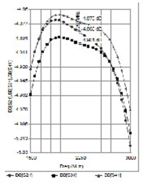transformer impedance effect effect of adding input and output impedance transformer on wilkinson power dividers performance