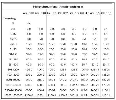 aql tabelle stichprobe fachlexikon weiterbildung akademie herkert