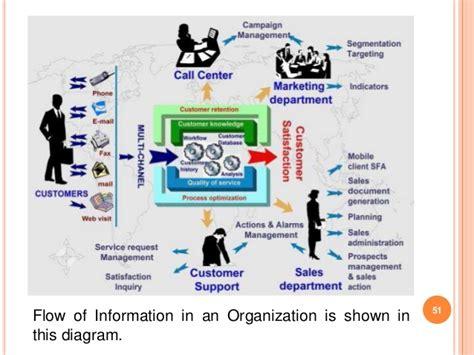 diagram of management information system management information systems in the banking sector