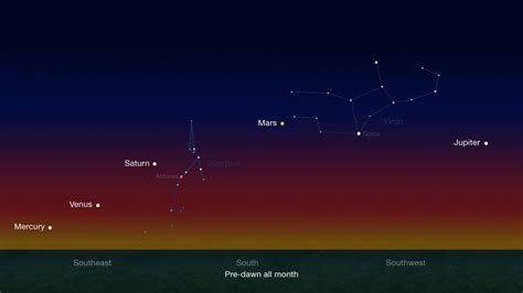 planet alignment january 2016 a planetary quintet is dancing across the skies