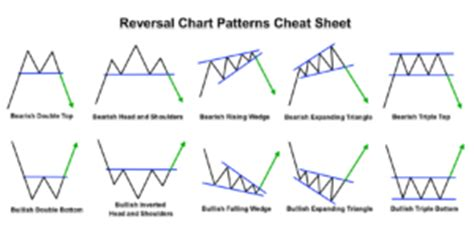 periodic reversal pattern ocean currents 3 best chart patterns for intraday trading in forex