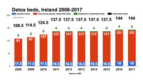 Detox Deaths by Factcheck How Many Detox Beds Are There In Ireland