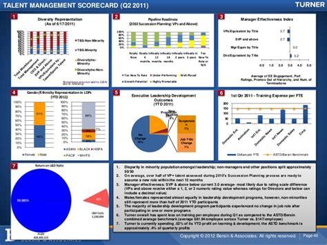 Talent Management Scorecard Q2 2011 Talent Acquisition Scorecard Template